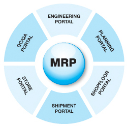 how does the material requirement planning Material requirements planning (mrp) software, also known as material resource planning, was first developed in the 1960s when computers began to become an integral.